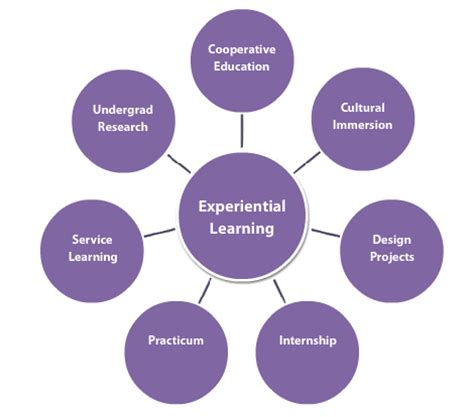 Research articles on collaborative learning